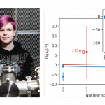 Young Physicist Prize 2020: Determination of the magnetic octupole moment of 173-Yb and a design towards laser-double resonance methods in an MR-ToF device